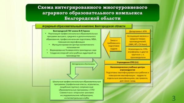 АПК Белгородской области с